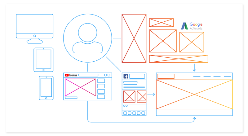 User Experience Wireframe